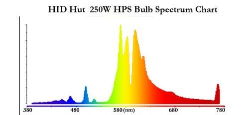 Full Spectrum 250W HPS Bulb