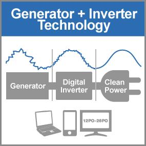Digital inverter converting electricity from the generator into clean power suitable for sensitive electronics.