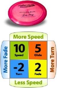 Innova Technology Beast Champion Plastic Distance Driver Disc