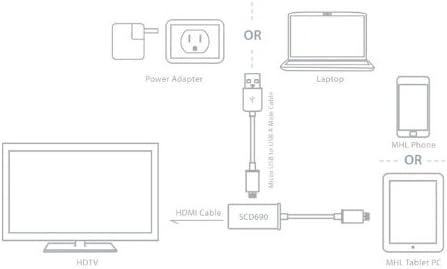 MidGard - Adaptador de cable USB (MHL de 5 pines, HDMI, HD TV ...
