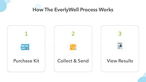 EverlyWell - at-Home Food Sensitivity Test Kit - As Seen On