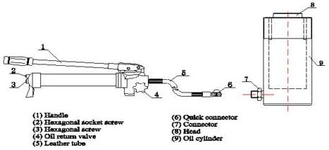 Pompa per olio manuale da 2 pollici 20T Cilindro idraulico Jack 44000LBS Industria degli utensili