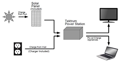 Tektrum Portable 1500w (3000w Peak) Powerpack Power Source Station With 600Wh/50Ah Battery - Hurricane Recovery - Power up Window A/C, mini Fridge - Plug-N-Play - 200w (2x100w) Solar Panel by Tektrum (Image #4)