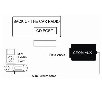Kit auxiliar adaptador de interfaz GROM audio AUX1 Aux-Entrada para 2002-05 CHRYSLER DODGE JEEP