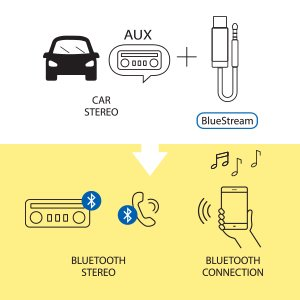 Black Bluetooth Receiver with 3.5mm AUX for Music // Navigation Streaming and Microphone for Calls 4333125627 TUNAI Creative Inc BlueStream Paplio Bluetooth Handsfree Adapter