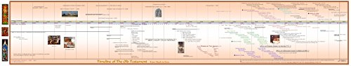 Timeline of The Old Testament -