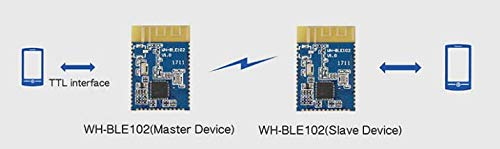 Low-Power and Industrial-Grade BLE Module(10pcs/pk)