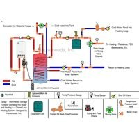 Solar Heating System. Hydronic Heating with Domestic Hot Water Boiler Pack by TAKAGI