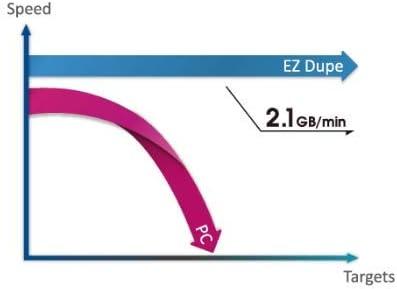 EZ DUPE Premium FlashMax 15 Target CF duplicator Sanitizer Clone