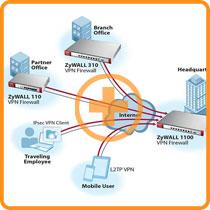 ZyWALL110 Application Diagram