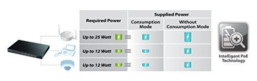 Zyxel 8-Port Gigabit Switch, 70W PoE+, Easy Smart Managed, Fanless, (GS1900-8HP) by ZyXEL (Image #3)