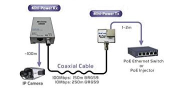PoE / EoC Ethernet Extender PoE Over Coaxial Cable for 12 volt IP ...