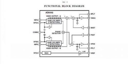 Amazon.com: FidgetFidget AD8302 Amplitude Phase RF Detector Module IF 2.7GHz Phase Detection: Home & Kitchen