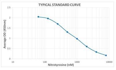 Non-species specific Nitrotyrosine ELISA Kit - DISCONTINUED