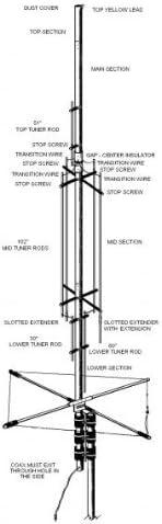 Brecha Titan DX antena multibanda HF vertical