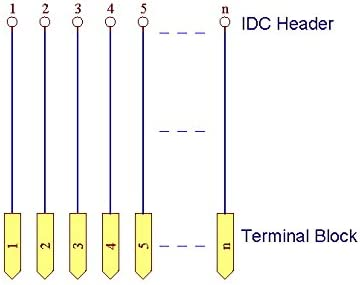 Breakout bloque de terminales. electronics-salon idc-26/Riel DIN montado m/ódulo de interfaz