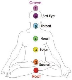 fishhook Attaches de type Yoga Bouddha 7/Chakra m/éditation Reiki /équilibrage du corps Pendentif Collier