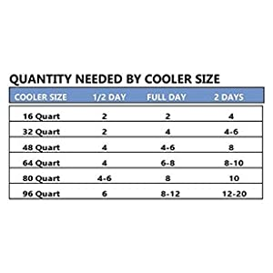 "Cooler Shock 4 Mid Size Cooler Freeze Packs 10""x 9"" - No More Ice Replaces Ice & Reusable. You Add Water & Save!"