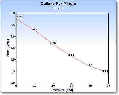 The ROP Shop Liquid De-Icer, Brine, Chloride Diaphragm Transfer Pump EVERFLO 12 Volt 5.5 GPM
