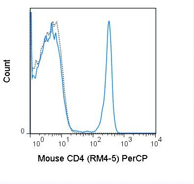 67-0042-U100 - PerCP Anti-Mouse CD4 (RM4-5) - 100 UG (All Orders Ship Next Day Delivery)