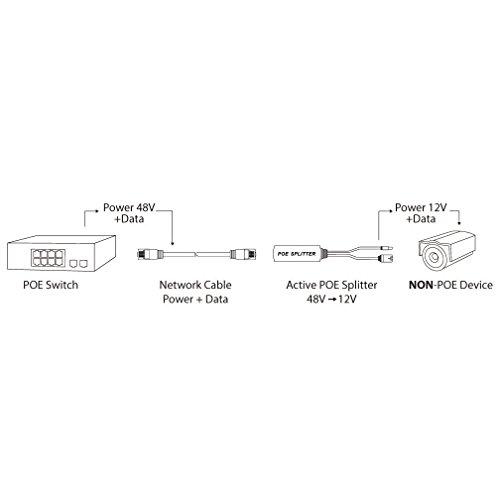 2-Pack Active PoE power over ethernet Splitter Adapter 48V to 12V, IEEE 802.3af Compliant 10/100Mbps PoE Splitter With 12V output for Surveillance Camera, ipolex by ipolex (Image #4)