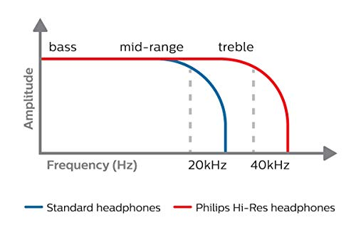 Philips Fidelio X2HR Over-Ear Open-Air Headphone - Black by Philips Audio (Image #1)