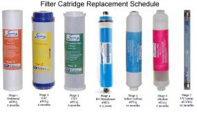 Filter Cartridge Replacements for RCC1UPAK from iSpring Water Systems