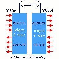 Industrial Wireless Two Way I/O Bidirectional 4 Channel Industrial radio link by Electrodepot