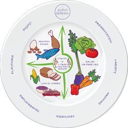 "Portion Control Plate 10"" for Weight Loss, Diabetes and Healthier Diets. Educational, visual tool for adults and children by Dietitian Amanda Clark with protein, carbohydrate and vegetable sections by Portion Perfection"