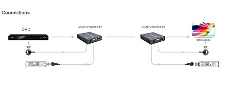 E-SDS HDBaseT2.0 HDMI Extender 4K@60HZ 4:4:4 Chroma, HDbaseT Extender over CAT6/6A/7 Cable up to 230ft Supports HDMI 2.0 18Gbps, HDR, HDCP 2.2, RS232, Bi-directional IR by E-SDS (Image #2)