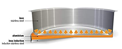sans poign/ée amovible Collection Strate CVU20QL Cuit vapeur universel inox 20cm Cristel