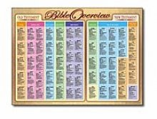 Bible Overview Wall Chart-Laminated (Bible Overview Chart)
