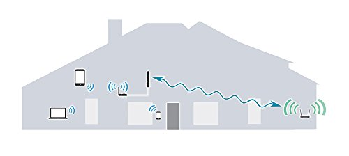 CC Vector Home WiFi Repeater System - (Connects to Router up to 300 ft away), Extends Home WiFi Coverage up to 10,000 sq. feet by C.Crane (Image #1)