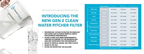 Clearly Filtered Water Filter Pitcher Water Filtration System Removes Chlorine, Lead, Mercury, Chromium 6, Fluoride, Arsenic, Pesticides, Insecticides, Harmful Chemicals, 64oz by Clearly Filtered (Image #2)