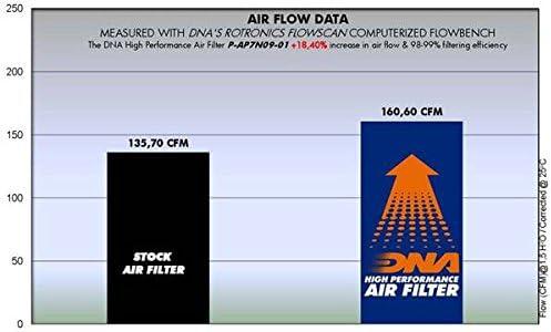 08-16 PN DNA Hochleistungsluftfilter f/ür Aprilia Dorsoduro 750 P-AP7N09-01