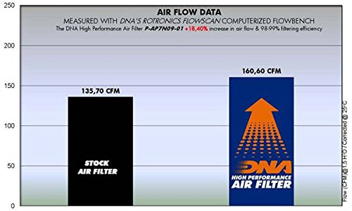 PN P-AP7N09-01 DNA High Performance Air Filter for Aprilia Shiver 750 08-15
