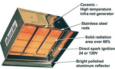 - Universal Ray IR 90P - 90,000 BTU, Propane Gas, Ceramic High Intensity Infrared Heater - 120V, Made in USA