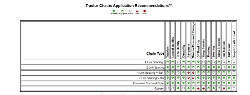 TireChain.com Heavy Duty, 4-link Lawn and Garden Tire Chains, Priced per pair. 8 X 15, 25 X 8.5 X 14, 27 X 8.50 X 15 by TireChain.com (Image #1)