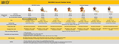 BACOENG 1 1/2 Gallon Vacuum Chamber Kit with 3.6 CFM 1 Stage Vacuum Pump HVAC by BACOENG (Image #7)
