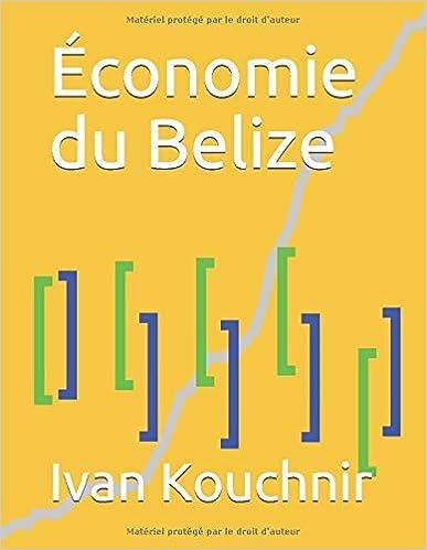 Économie du Belize