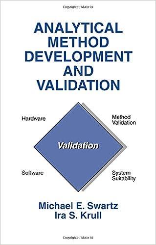 Method pdf hplc snyder development