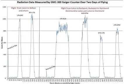 GQ GMC-300E-Plus Digital Contador Geiger Nulcear la radiación del monitor del detector del medidor dosímetro Beta Gamma X datos de rayos registrador ...