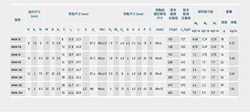 CNC partie MR12/12/mm Rail Guide mgn12/Longueur 400/mm avec mini mgn12h lin/éaire Bloc hippomobile miniature Mouvement lin/éaire Guide Way