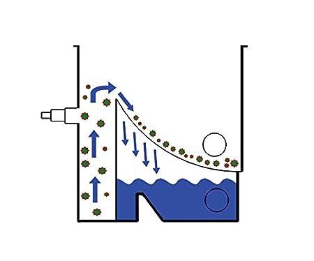 AQUAFORTE compacts compactsieve II pumpengespeister Passoire Archet Filtre Bleu