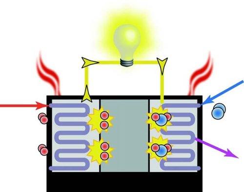 Alternative Energy 101: Intro to Mfg. Fuel Cells & Advanced Batteries