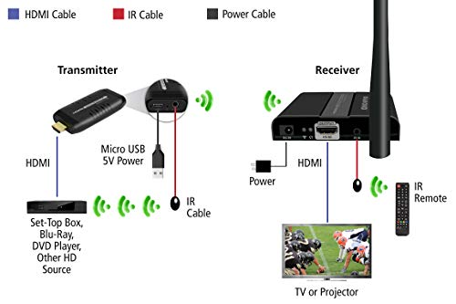 Diamond Kit, TV Receiver HD Stream Video Content from: Laptops, PS3, Xbox Xbox