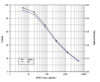 Non-Species Specific PGE1 Elisa Kit (Colorimetric)