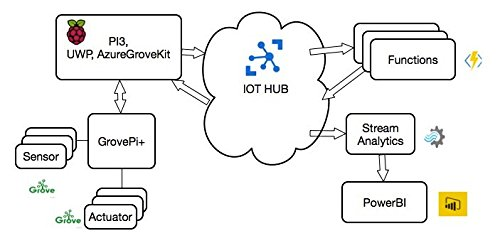 Seeedstudio Grove for Win10 IoT Core & Azure Platform by seeed studio (Image #4)