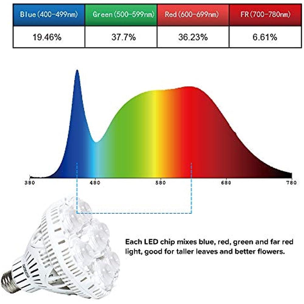 Sansi 36w Daylight Led Plant Light Bulb Full Spectrum
