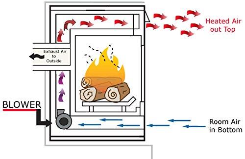 GFK-160A - GFK-160 Fireplace Blower Kit for Heat & GLO - Majestic - Hearth & Home - Quadra-Fire